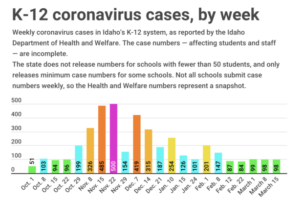 K-12 cases in March