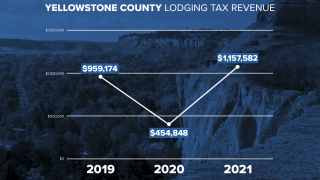092221 YELL CO LODGING TAX GFX.png