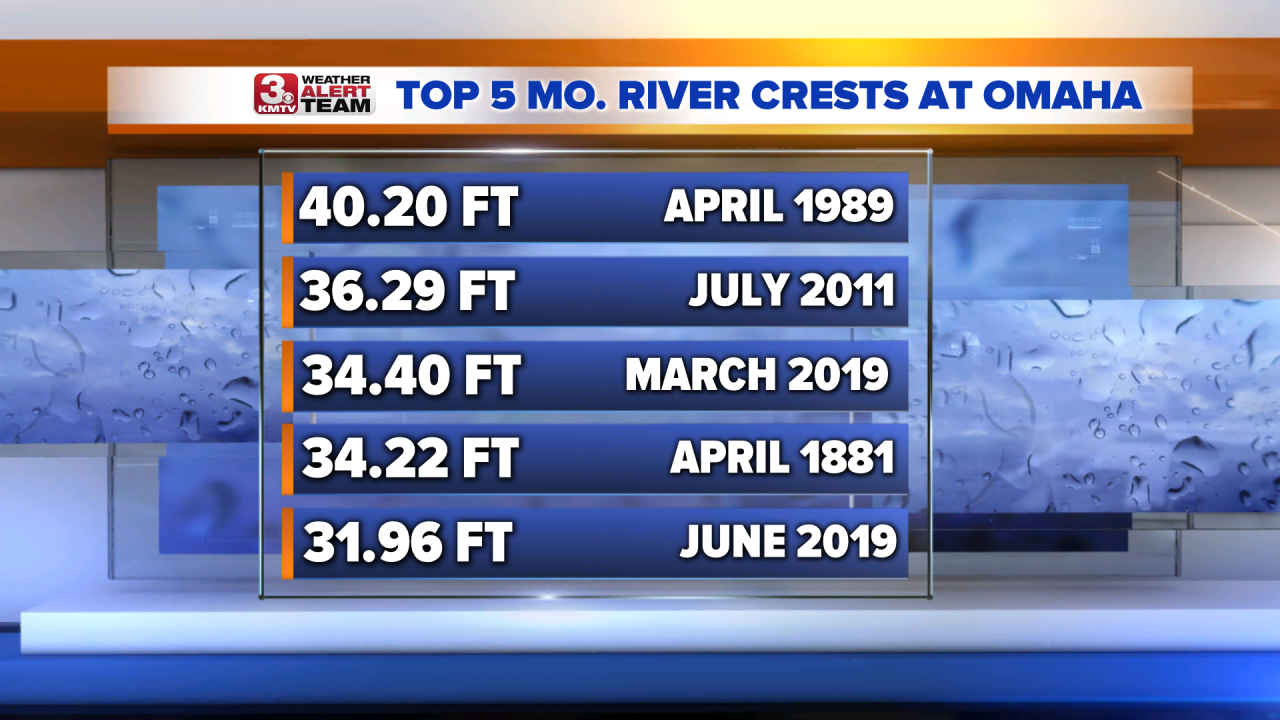 Top 5 Mo River Crests - Omaha.png