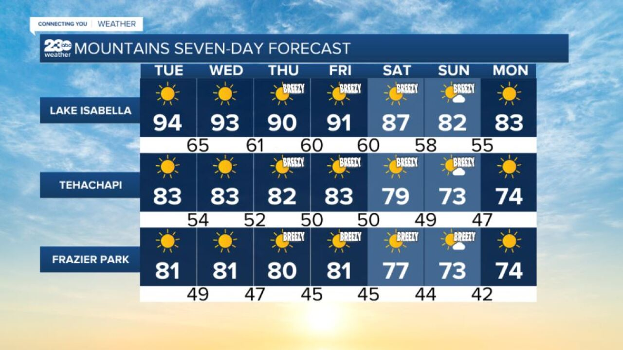 Mountains 7-day forecasts 9/14/2021
