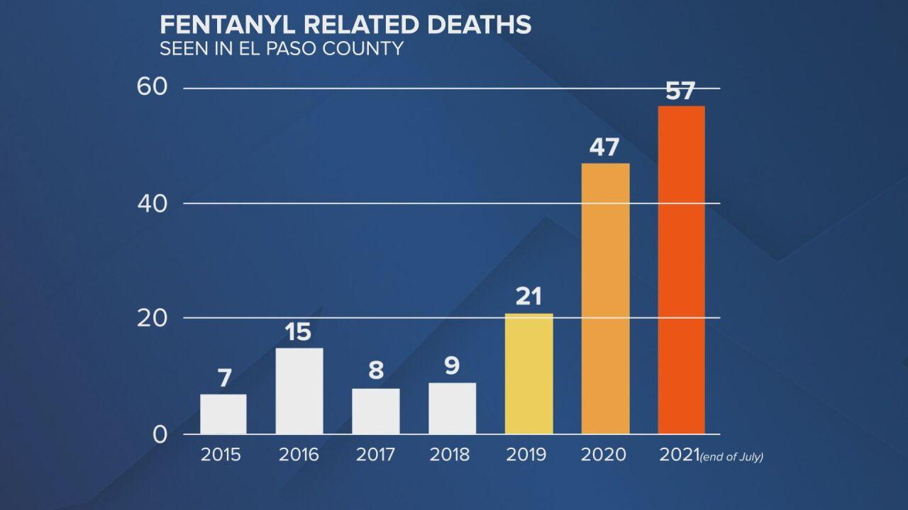 Fentanyl related deaths in El Paso County