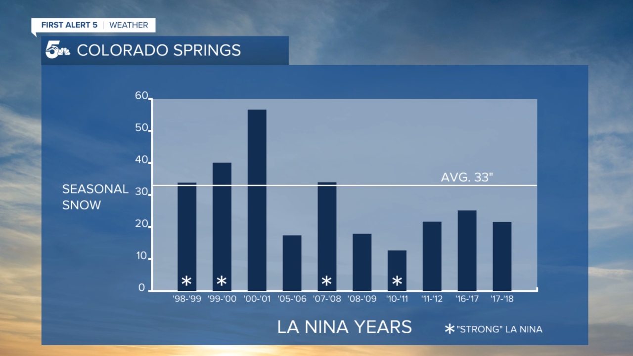 Past La Nina years from 1998-current and corresponding seasonal snow totals in Colorado Springs