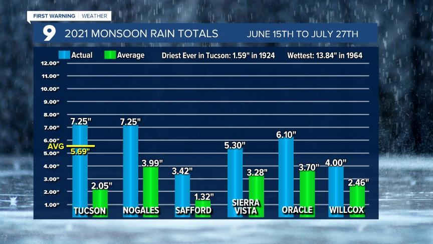 2021 Monsoon Rain Totals