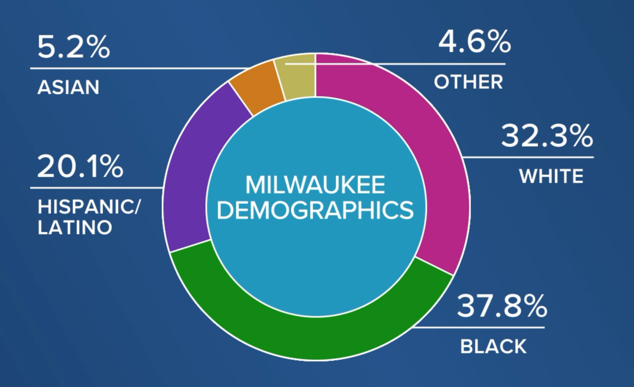 City of Milwaukee racial demographics