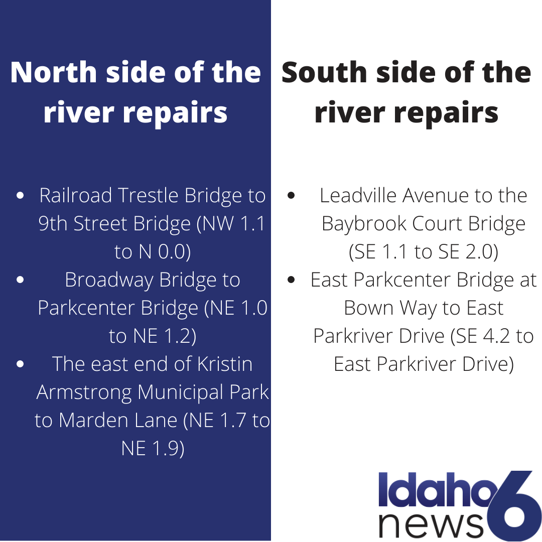 Graphic showing upcoming repairs on the Boise Greenbelt. The closures are as follows:  Railroad Trestle Bridge to 9th Street Bridge (NW 1.1 to N 0.0) Broadway Bridge to Parkcenter Bridge (NE 1.0 to NE 1.2) The east end of Kristin Armstrong Municipal Park to Marden Lane (NE 1.7 to NE 1.9) Leadville Avenue to the Baybrook Court Bridge (SE 1.1 to SE 2.0) East Parkcenter Bridge at Bown Way to East Parkriver Drive (SE 4.2 to East Parkriver Drive)