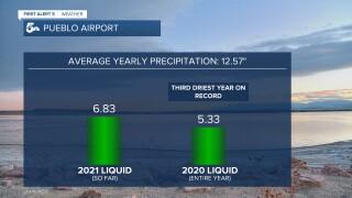 Pueblo Precipitation Recap