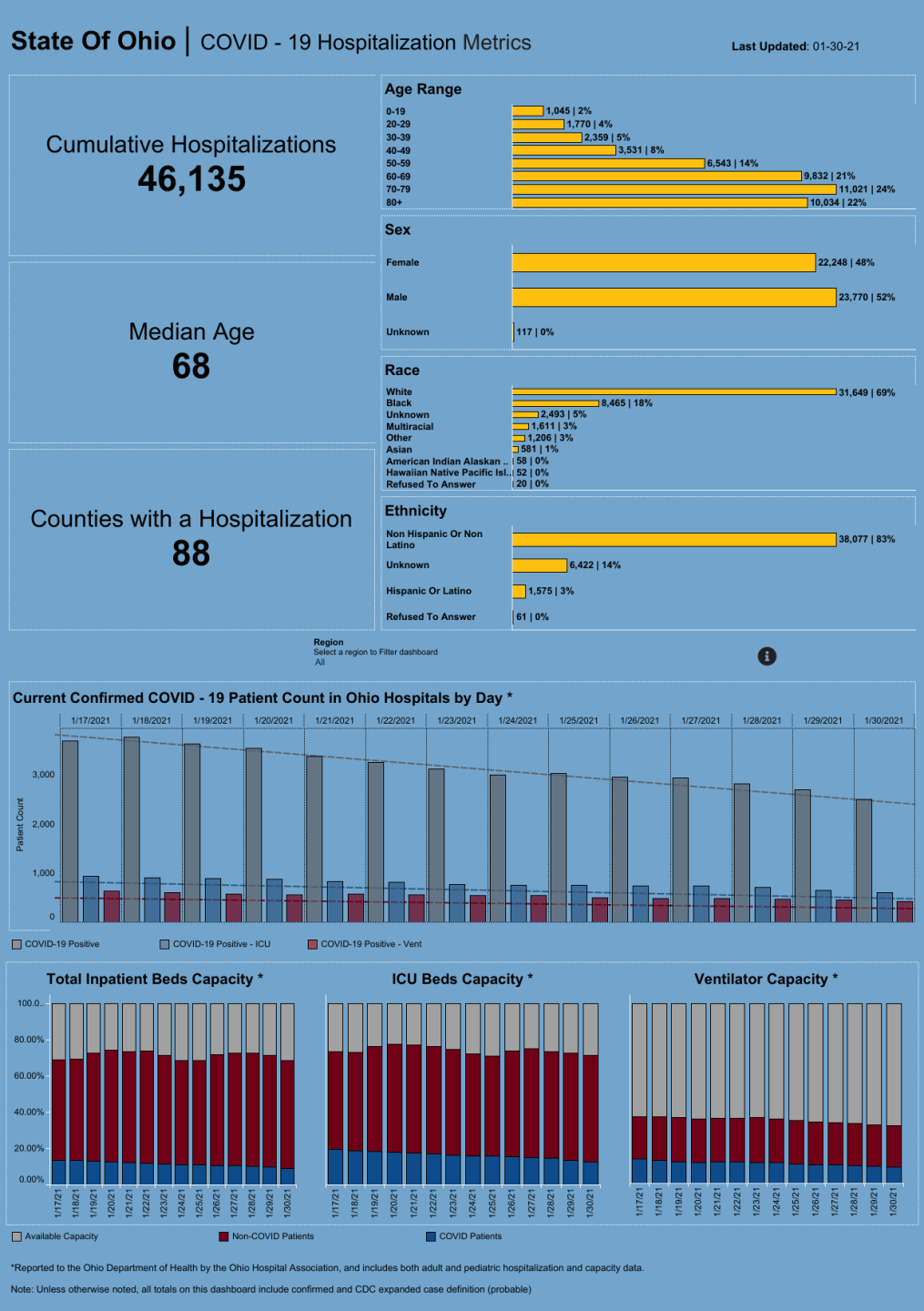 Dashboard| Hospitalization Overview.png