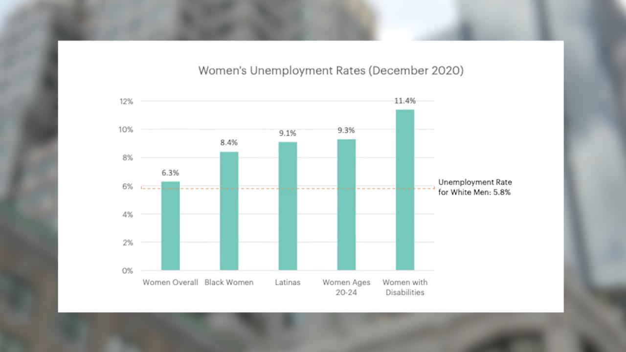 women unemployment