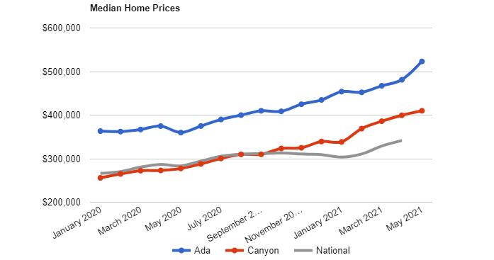 boisedev home prices.png