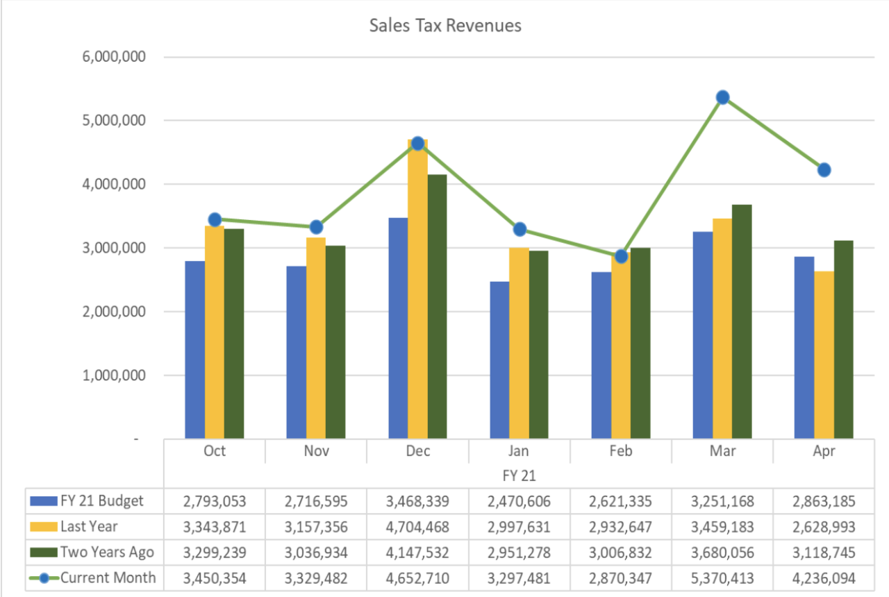 June 2021 sales tax chart for Waco