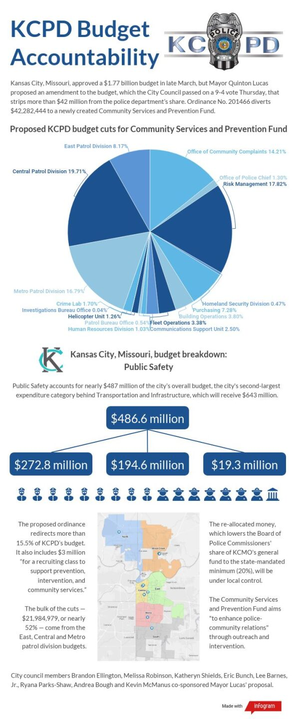 proposed-kcpd-budget-cuts.jpeg