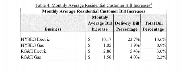 NYSEG electric proposed residential rate hike
