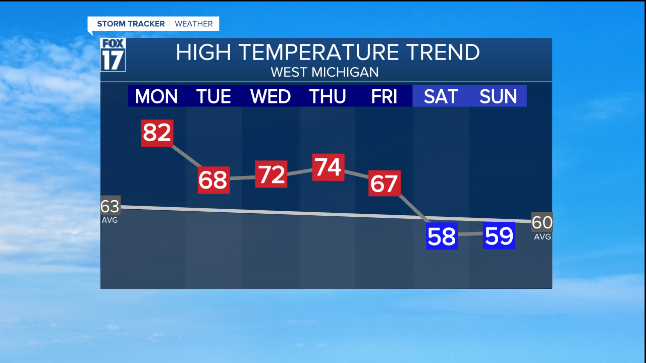 TEMPERATURE TREND THIS WEEK.png