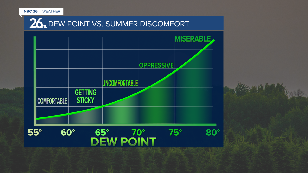 Dew points have been in the low 70s this weekend and into the beginning of this week.