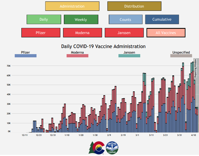 CDPHE data on all vaccines administered