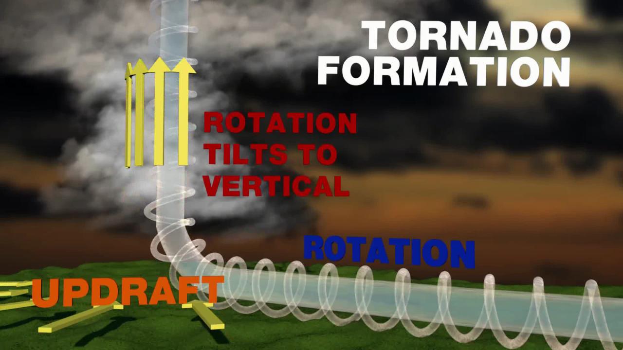 Tornado Formation.png