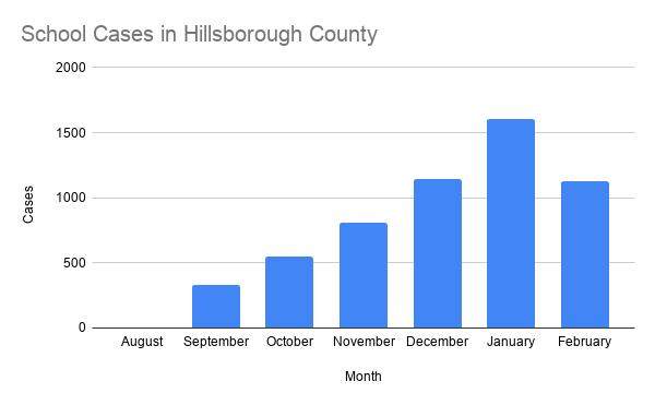 School Cases in Hillsborough County.png