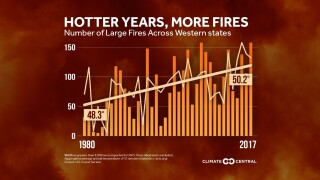 Hotter years, more fires