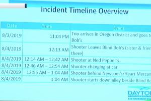 Dayton Timeline