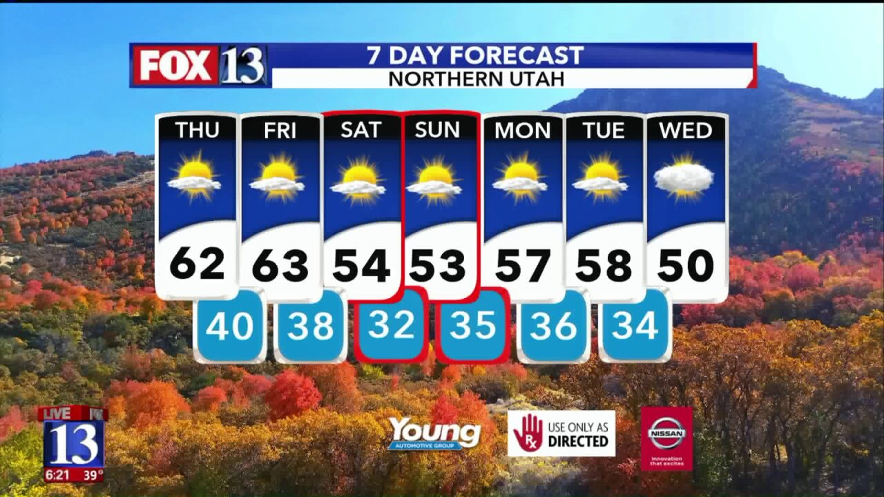 Temperatures to stay above average in Utah ahead of cold front arriving thisweekend