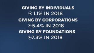 Numbers show National total for donations reached over 400-billion-dollars in 2018