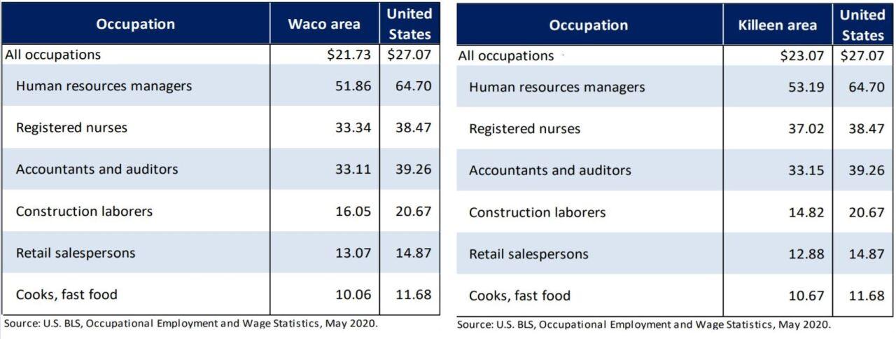 Bureau of Labor Statistics.JPG