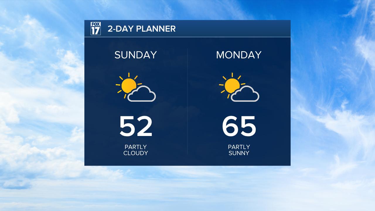 Sunday & Monday Forecast