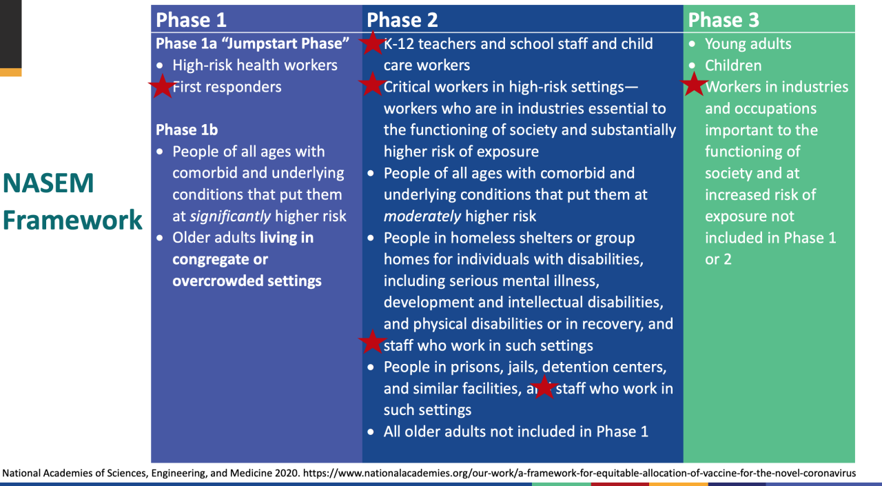 CDC's recommended vaccine rollout phases