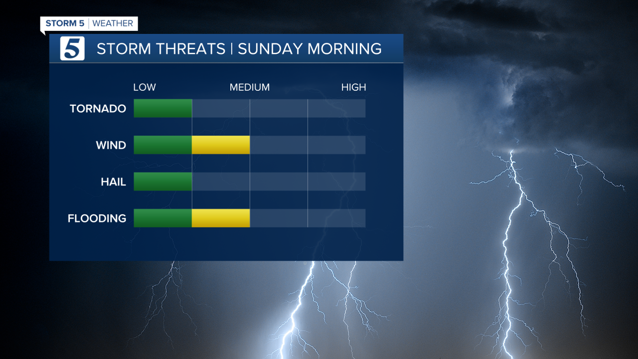 2020 Storm Threats.png