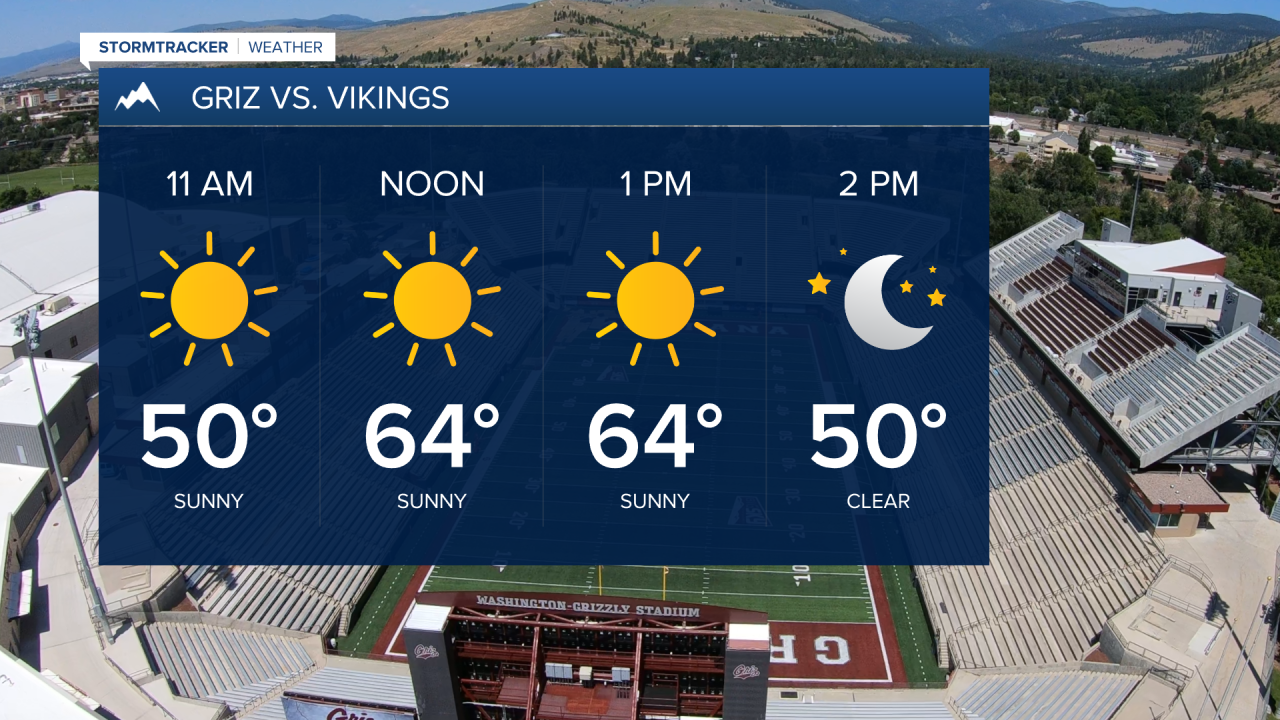 Game day forecast