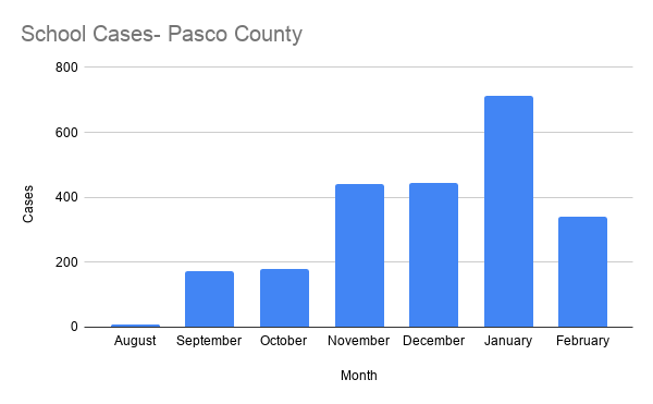 School Cases- Pasco County.png