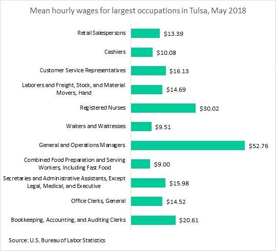Mean hourly wages