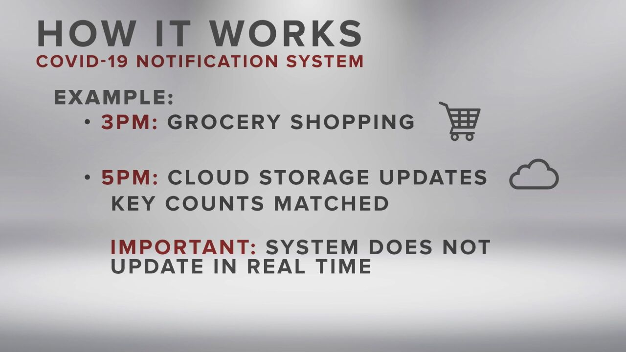 How it works: Notification System