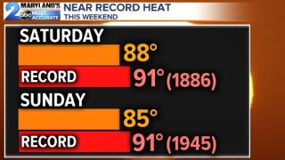 Near Record Breaking Temps