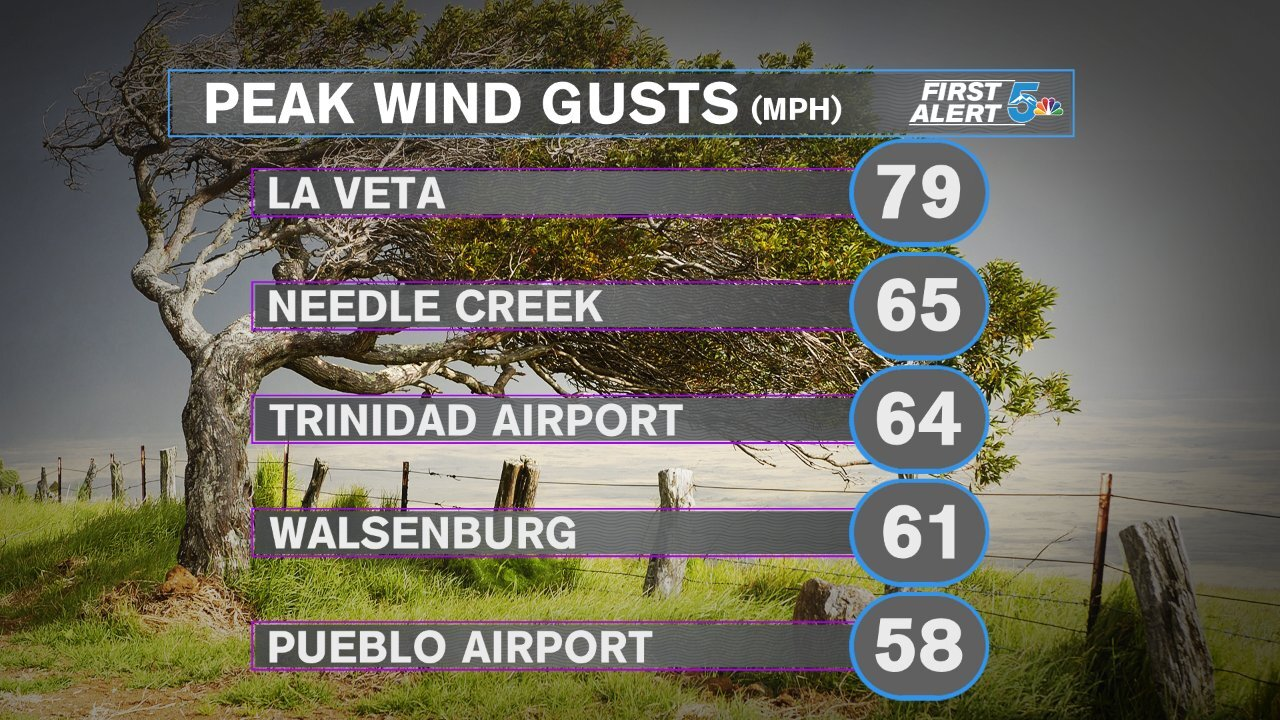 Top wind gusts January 17, 2020