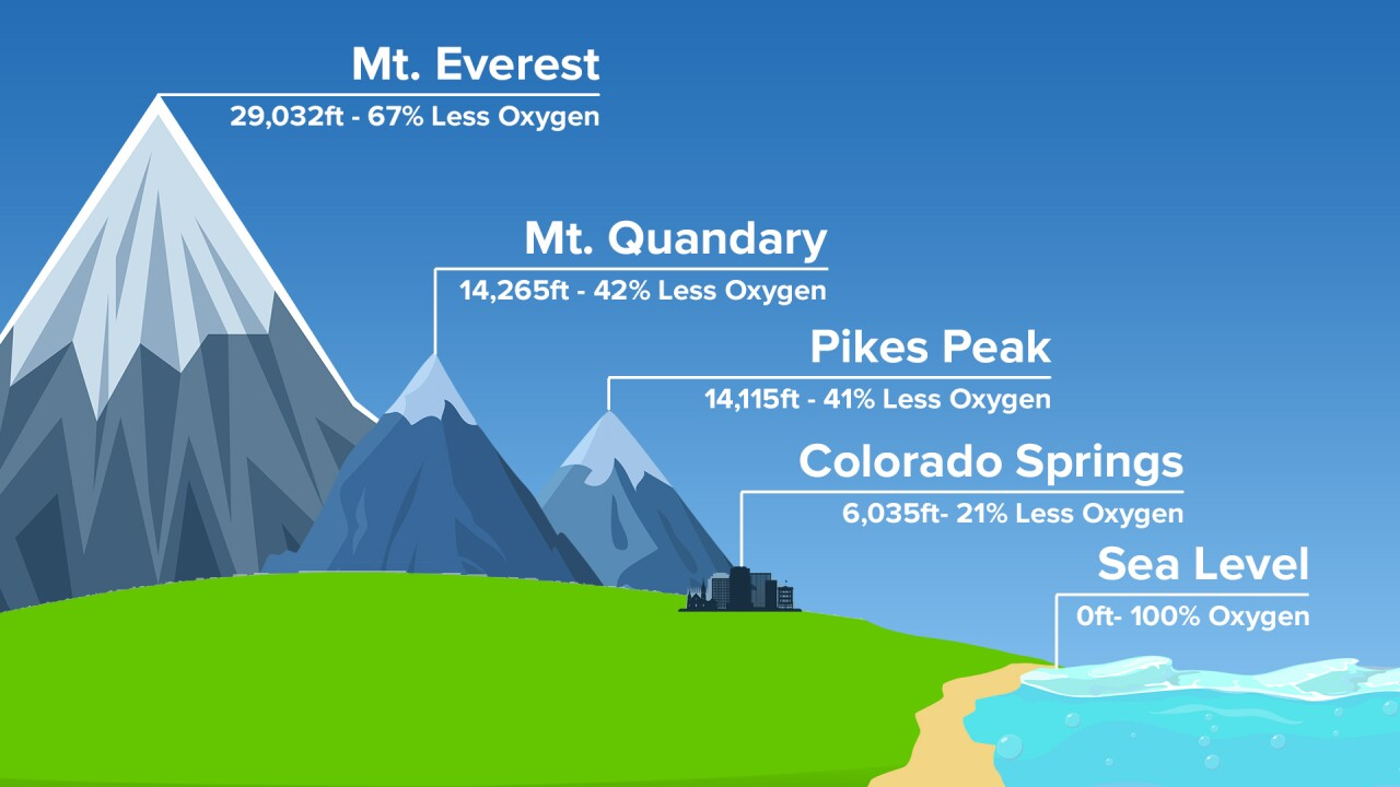 Oxygen levels at different elevations