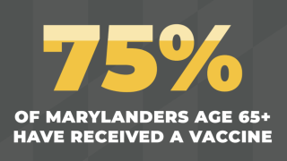 75% of Marylanders 65 and over have received COVID-19 vaccines.png