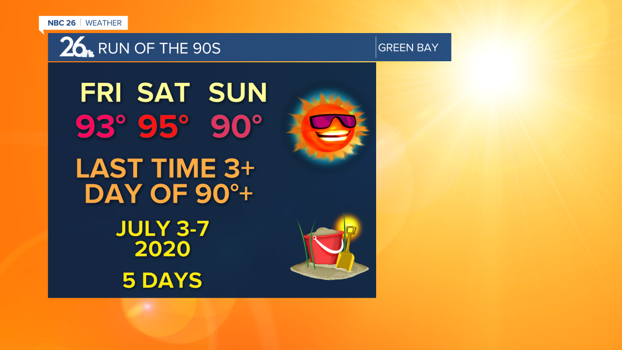 95° on June 5th, 2021 set the days all time high record temperature.