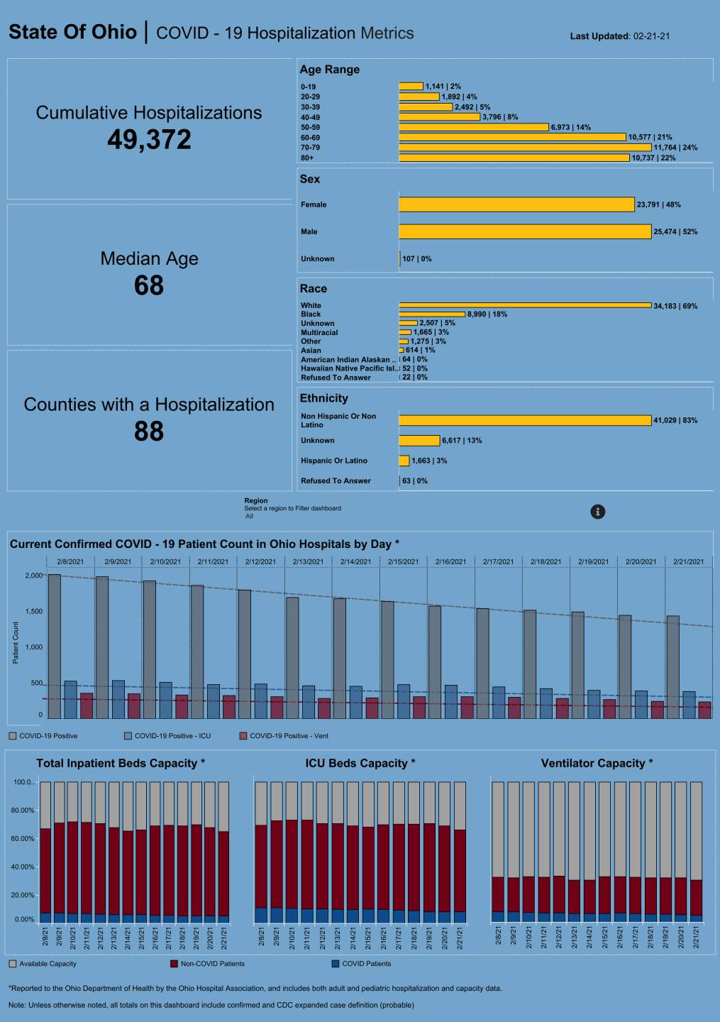 Dashboard_ Hospitalization Overview (33).png