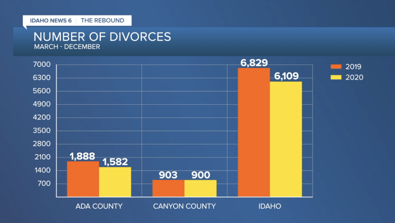 Number of divorces filed March-December 2019 and 2020