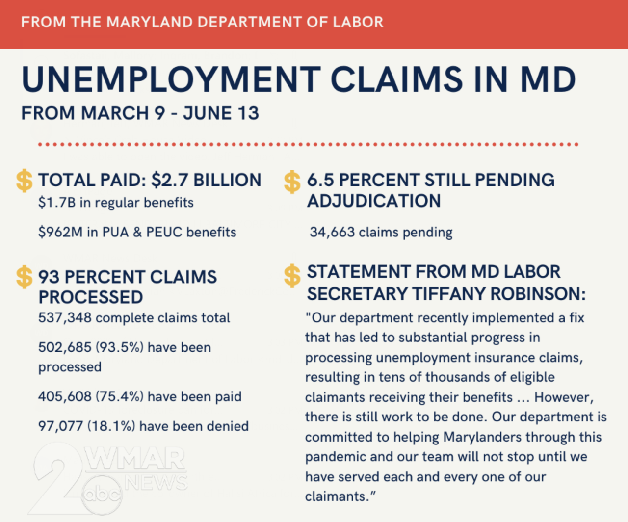 Unemployment claims in MD.png