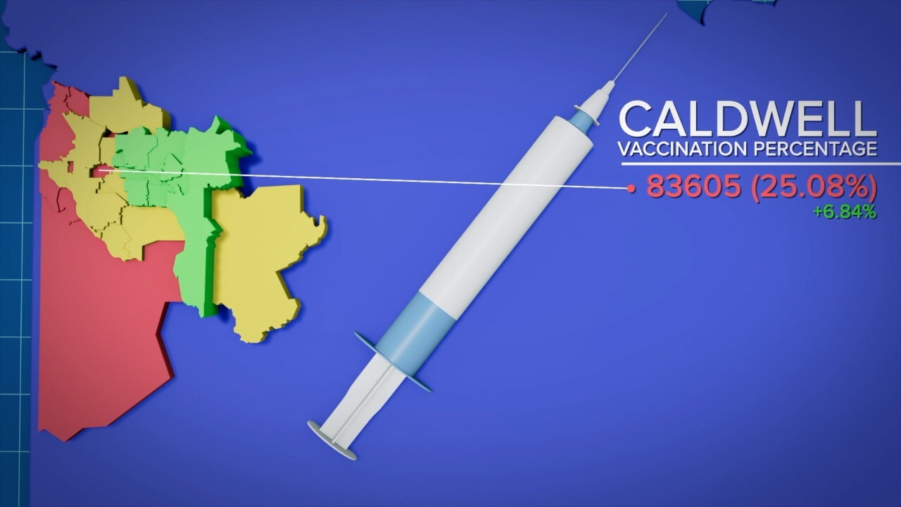 Caldwell's vaccination rate as of August