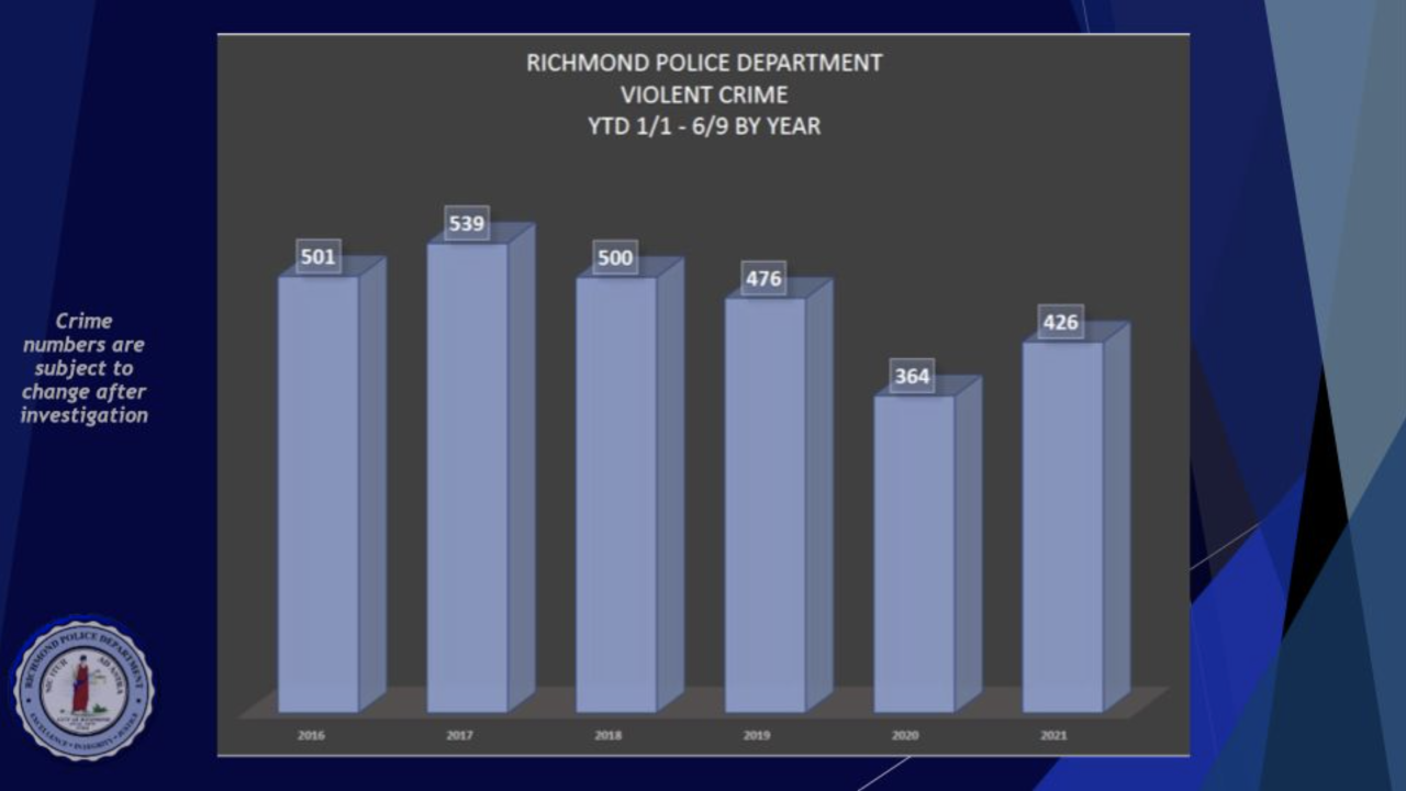 RPD: 'Stresses of the pandemic' to blame for rise in violent crime