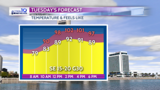 Heat and humidity through the week