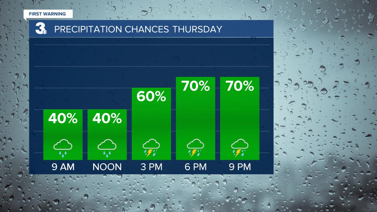 Rain Chances Bar Graph.png