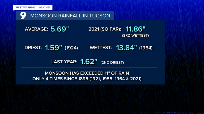 Cuy Monsoon Rainfall in Tucson.png