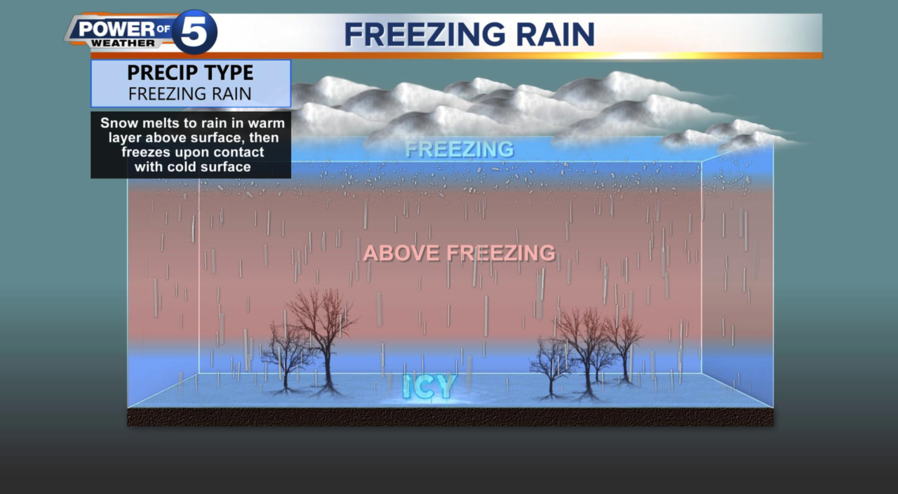 What is freezing rain