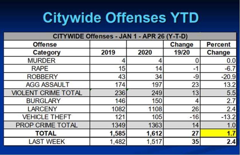 Newport News Crime Data
