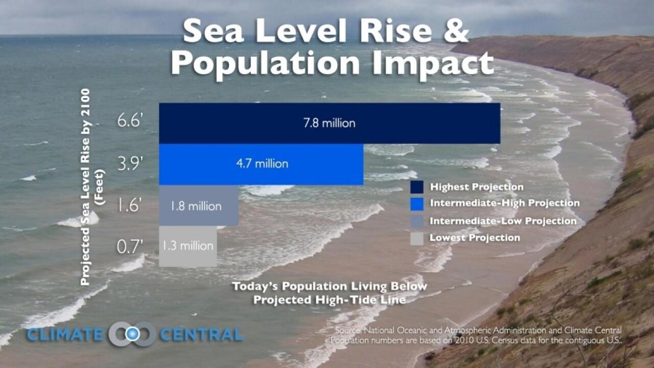 sea-level rise impacts