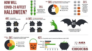 Halloween 2020 trick-or-treating expected to be down 41 percent, study shows